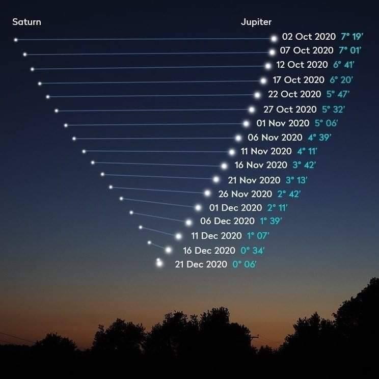 Jupiter – Szaturnusz együttállás 2020. december 21. – Asztrológia blog